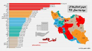 ته جدولی های بودجه ۹۷ کدام استانها هستند؟